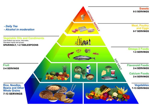 My Food Pyramid Is A Rectangle Writing By Larissa Patton